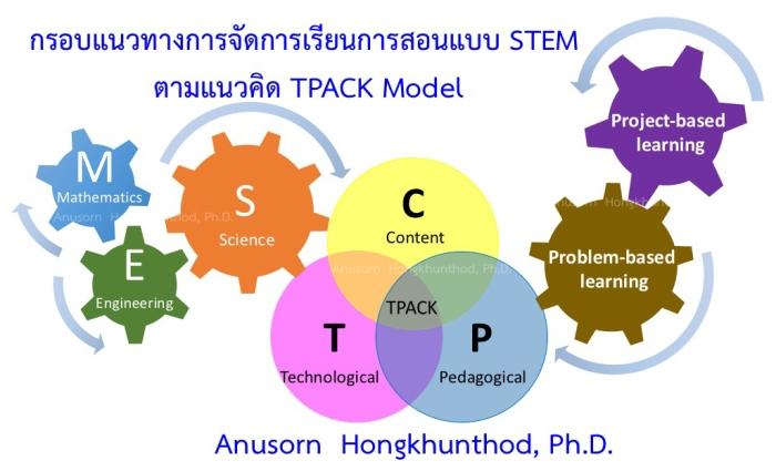 stem-concept